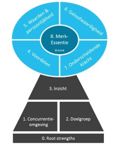Brand Key model